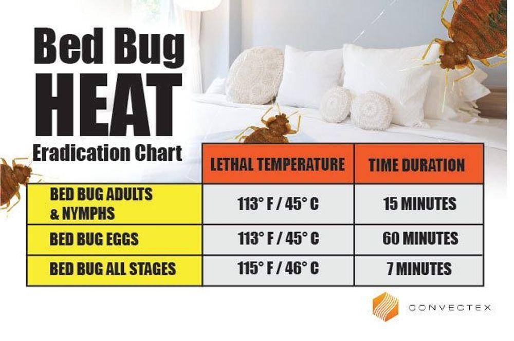 Convectex Heat Treatments for Any Pest Problem